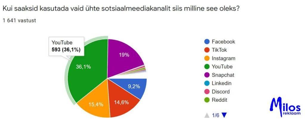 Kooliõpilaste sotsiaalmeedia kasutus. Peamine kanal.