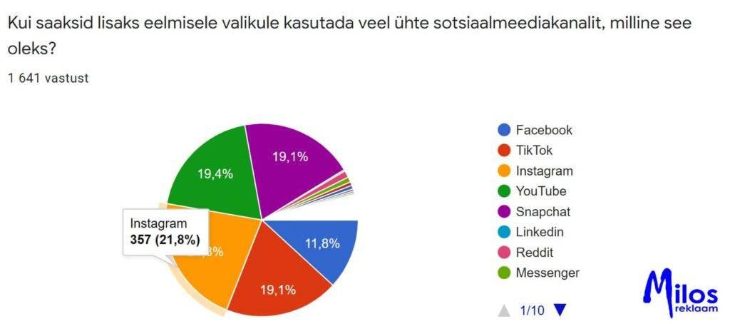 Eesti õpilaste sotsiaalmeedia kasutus. Peamine kanal 2.