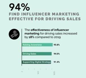 Influenceri turunduse kasv. Launchmetrics