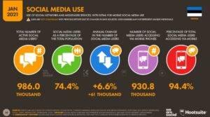 Eestlaste sotsiaalmeedia kasutus 2021