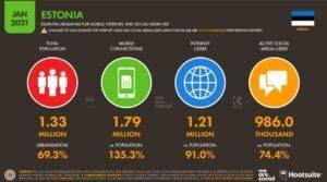 Internetikasutus Eestis 2021