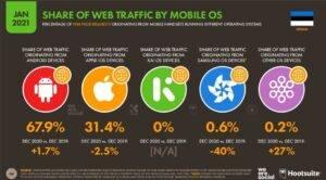 Mobiili op.süsteemid
