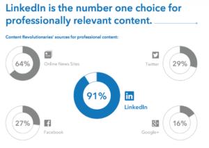 LinkedIni kasutamine. B2B Digital Marketers