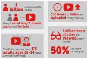 YouTube statistika. Digital Marketers